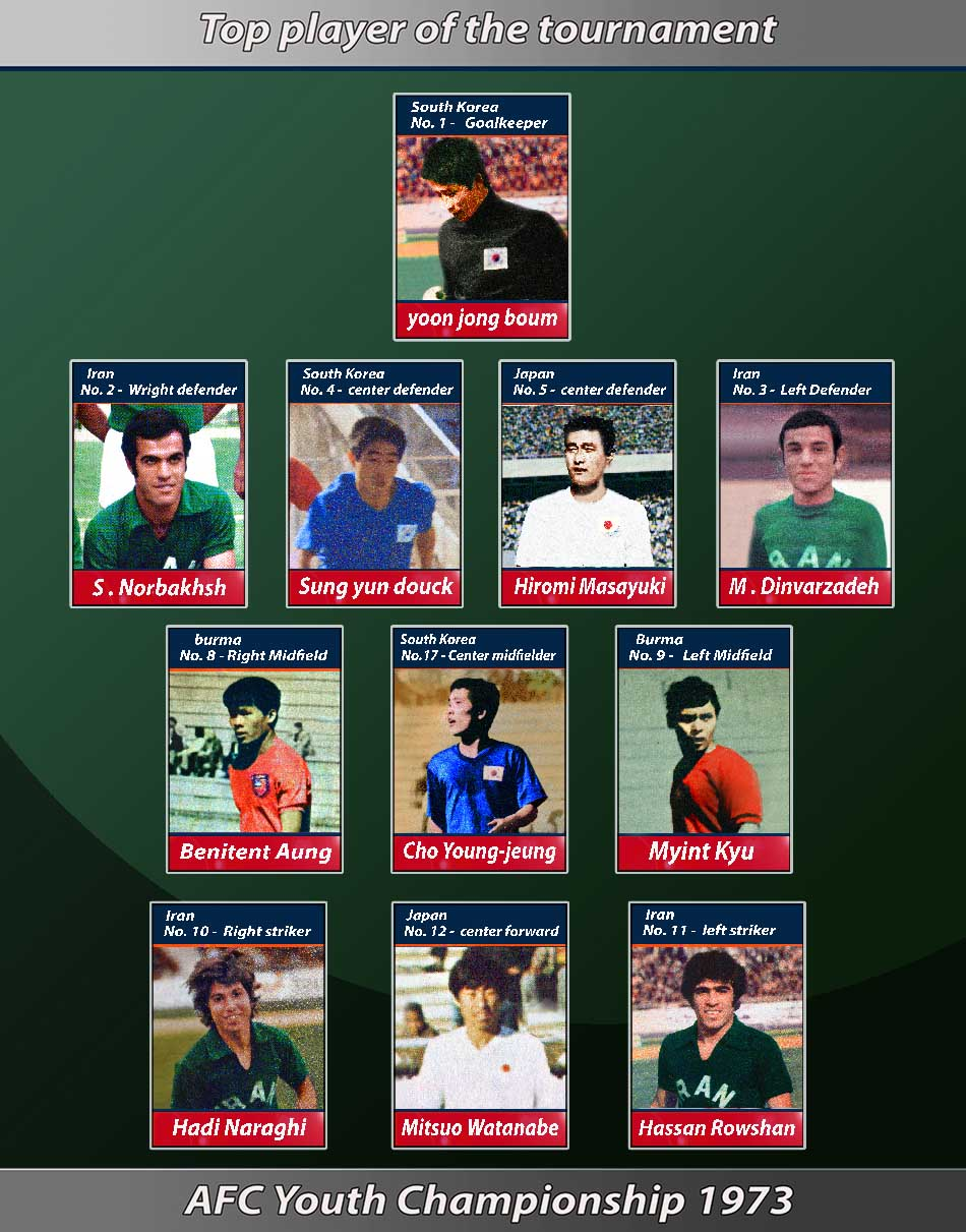 Top players 1973 Asian Youth Championships