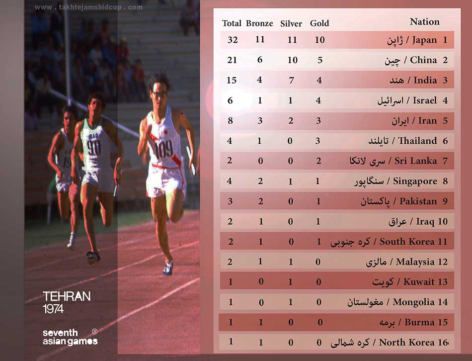 Athletics final Ranking at the 1974 Asian Games
